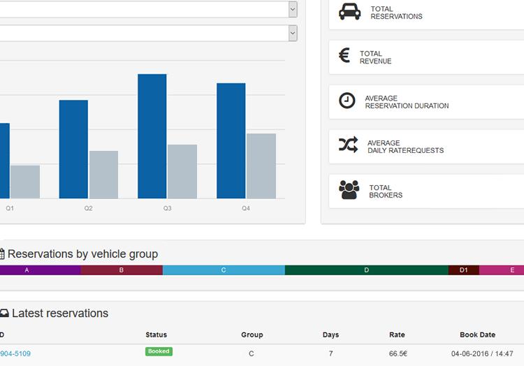 Integração de API entre rent-a-car e brokers